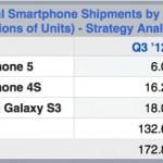 iPhone 5 и iPhone 4S являются наиболее популярными моделями смартфона в мире